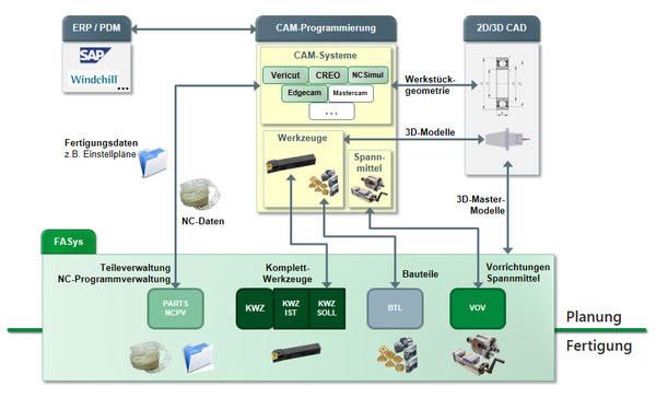 FASYS   CAM-Integration