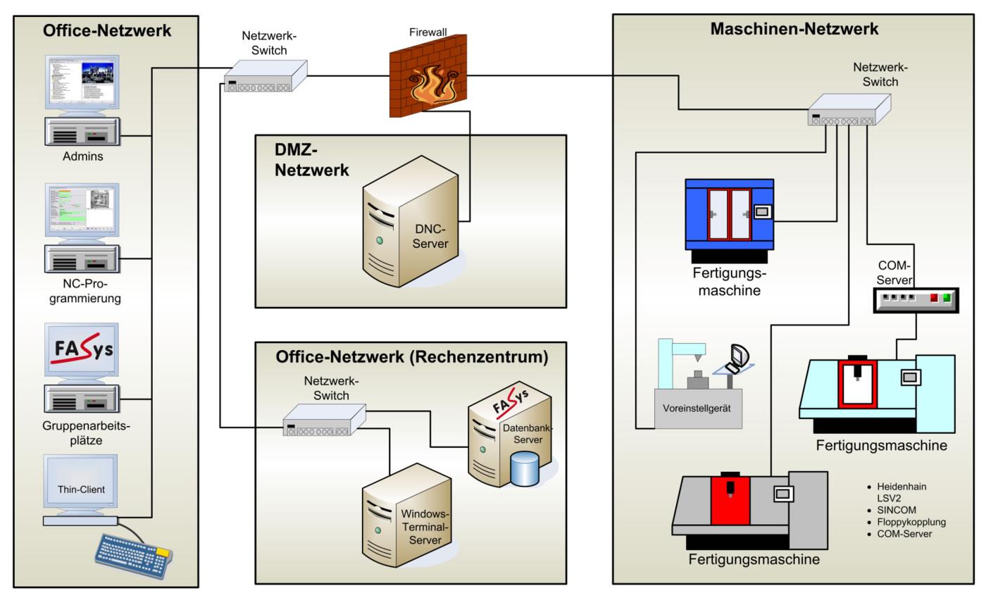 FASYS | DNC Server Process